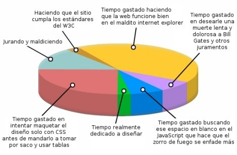 Estadísticas diseño web